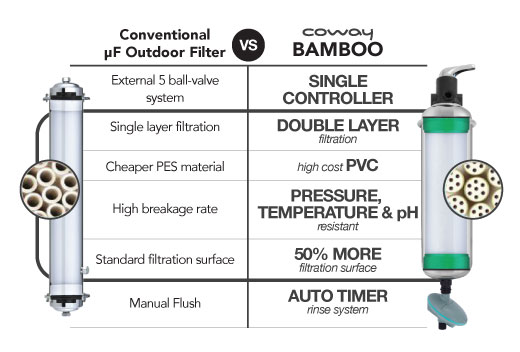 Coway Bamboo vs Conventional Outdoor Filter
